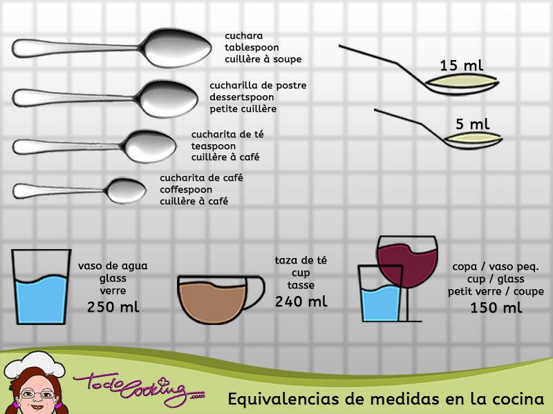 Equivalencia de medidas en la cocina